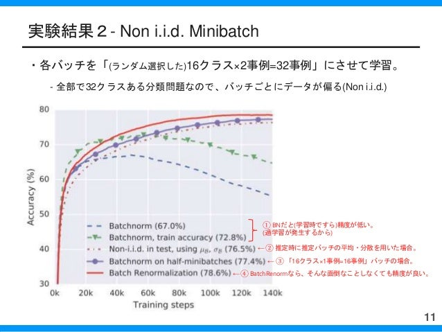 実験結果2- Non i.i.d. Minibatch ・各バッチを「(ランダム選択した)16クラス×2事例=32事例」にさせて学習。 - 全部で32クラスある分類問題なので、バッチごとにデータが偏る(Non i.i.d.) BNだと(学習時で...