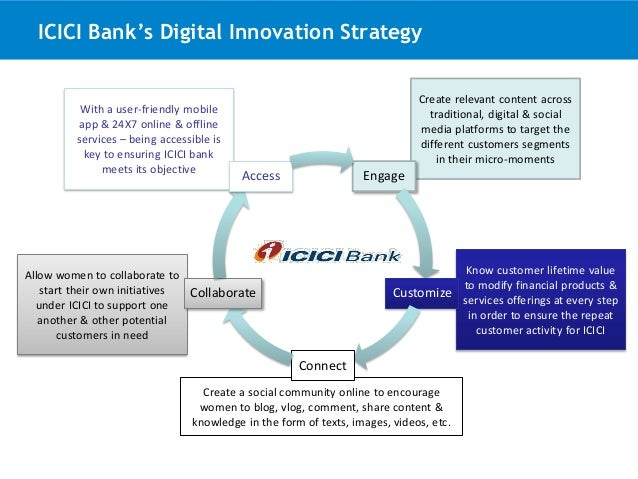 marketing strategy of icici bank The objective of this project is comprehensive and comparative study of the  marketing strategies of icici bank its objective of extracting incremental  business.