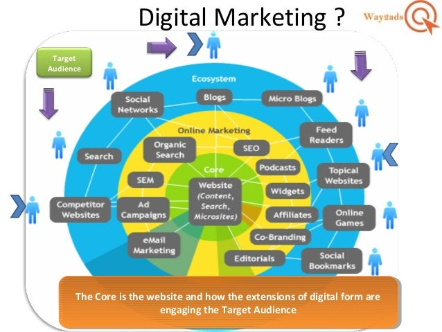 Digital Marketing Intro by Amitesh Kumar IDMM Way2ads