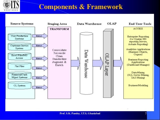 Data Warehousing Basic Architectural Framework