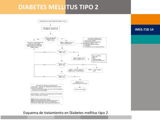 METAS TERAPÉUTICAS DIABETES MELLITUS TIPO 2 IMSS-718-14 Esquema de tratamiento en Diabetes mellitus tipo 2