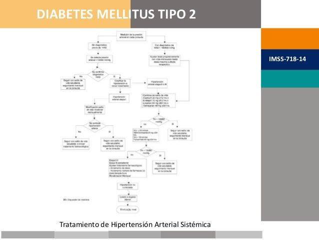 METAS TERAPÉUTICAS DIABETES MELLITUS TIPO 2 IMSS-718-14 Tratamiento de Hipertensión Arterial Sistémica