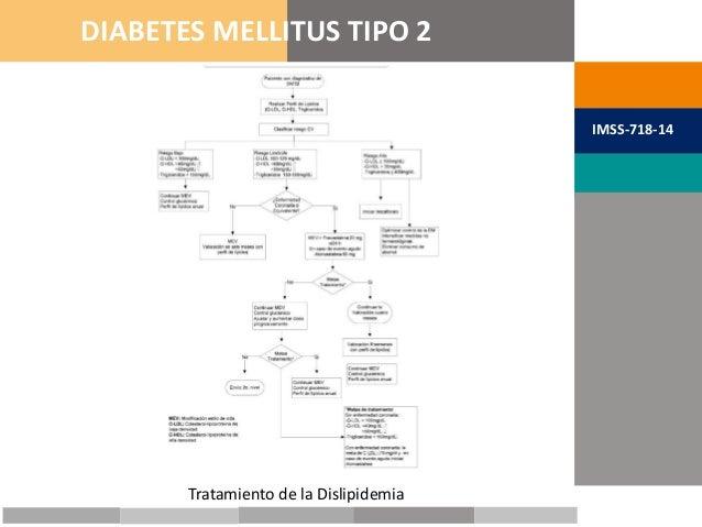 METAS TERAPÉUTICAS DIABETES MELLITUS TIPO 2 IMSS-718-14 Tratamiento de la Dislipidemia