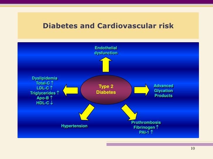 Type  Diabetes Natural History