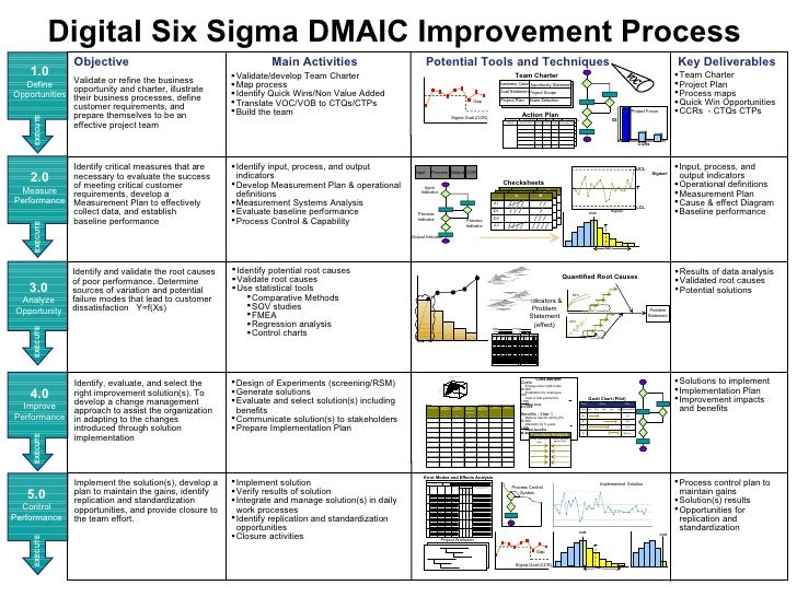 dmaic process improvement plan analyze improve Production process improvement using the  analyze, improve,  a functional test procedure of the laser computer mouse production process is selected by the.