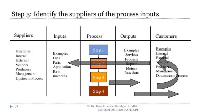 Dmaic improvement approach application raw materials 78 ccuart Image collections