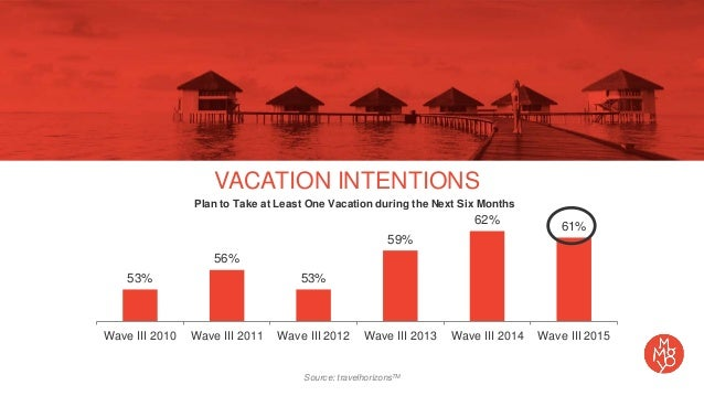 business travel booking market trends While global uncertainty prevails as we head into 2017, there are some positive upshots for the corporate market from favourable hotel rates, to the marketing race between hotels and online travel agencies, the new year is the perfect time to strike the balance between cost and traveller comfort, safety and.