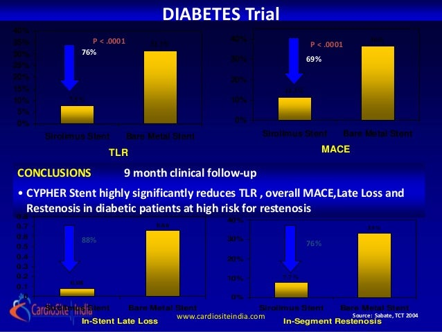 an analysis on the disease called diabetes mellitus Diagnosis of kidney disorders through urine testing analysis/discussion indicate which sample is which disease diabetes mellitus.