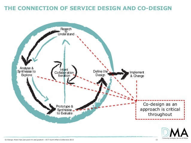 THE CONNECTION OF SERVICE DESIGN AND CO-DESIGN  Resarch to Understand  Analyse & S ynthesise to Explore  Intent Collaborat...
