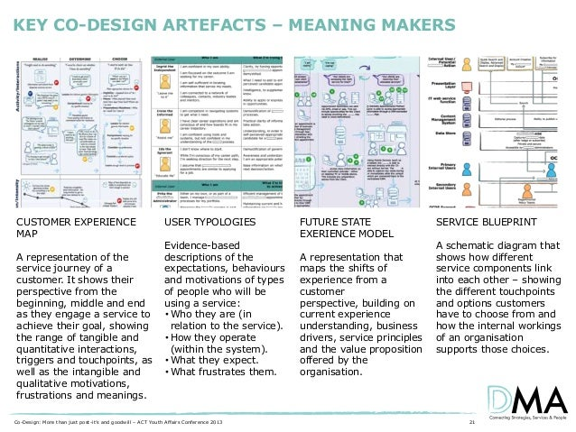 KEY CO-DESIGN ARTEFACTS – MEANING MAKERS  CUSTOMER EXPERIENCE MAP  A representation of the service journey of a customer. ...