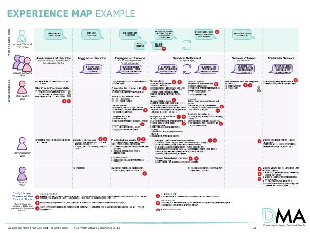 EXPERIENCE MAP EXAMPLE  Maternal and Child Health - Service System in Operation (technology in focus)  NB: This map is bas...