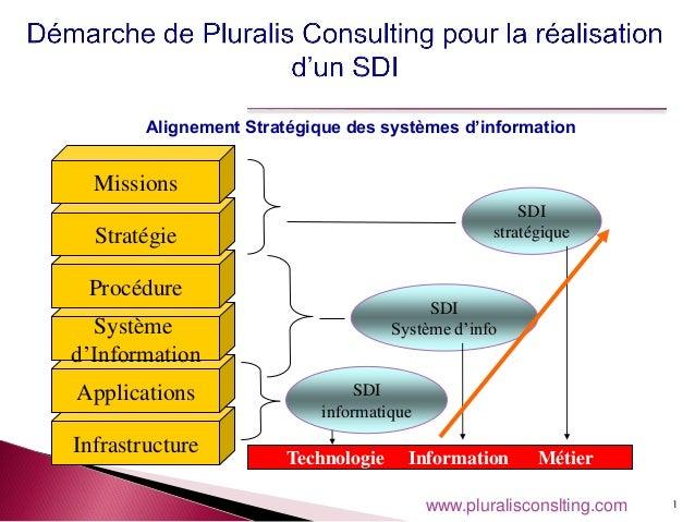 1 Infrastructure Applications Système d'Information Procédure Stratégie Missions Technologie Information Métier SDI inform...