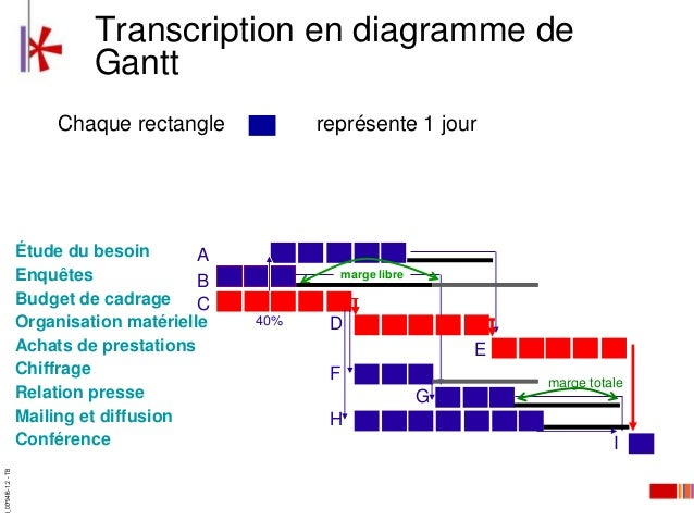 Dmarche de planification i00e94f6 12 tb 13 transcription en diagramme de gantt ccuart Image collections