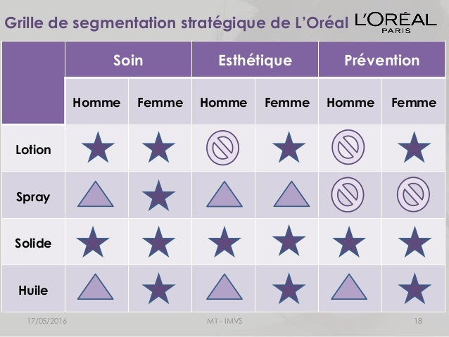segmentation of l oreal Paris-based l'oréal group, is one of the  is marketed under the l'oréal paris  brand launched in  using mailing lists that were segmented according to.