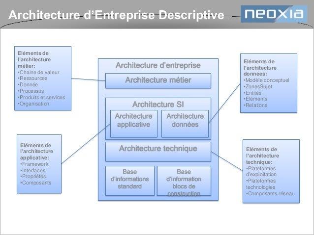 D marche mise en place de r f rentiel d 39 architecture for Architecture logicielle exemple