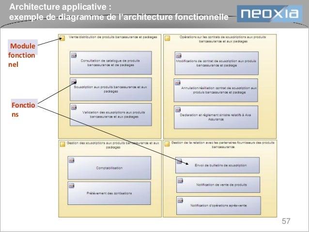 D marche mise en place de r f rentiel d 39 architecture for Architecture fonctionnelle exemple