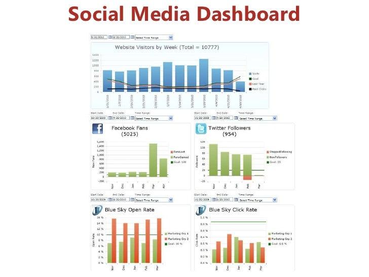Social Media Dashboard<br />