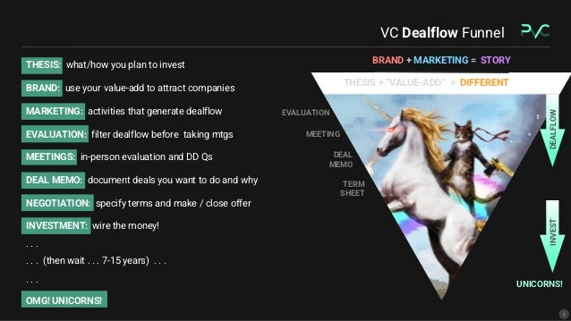 """Branding Strategies for Better Dealflow and Fundraising (aka """"The Helpful VC"""") Slide 2"""