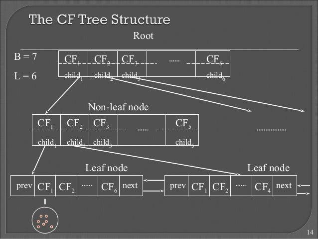 14  CF1  child1  Root  CF3  child3  CF2  child2  CF6  child6  CF1  child1  Non-leaf node  CF3  child3  CF2  child2  CF5  c...