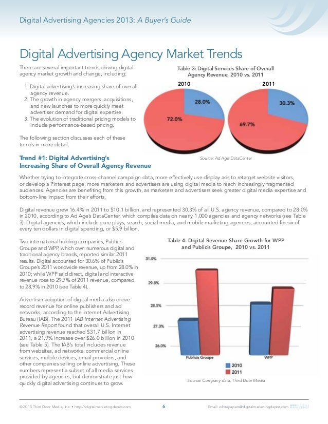 Digital Advertising Agencies 2013
