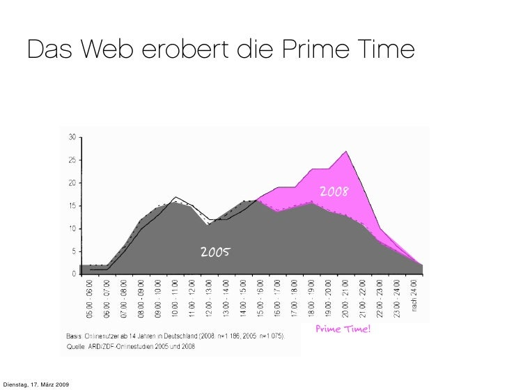 Das Web erobert die Prime Time                                      2008                             2005                 ...