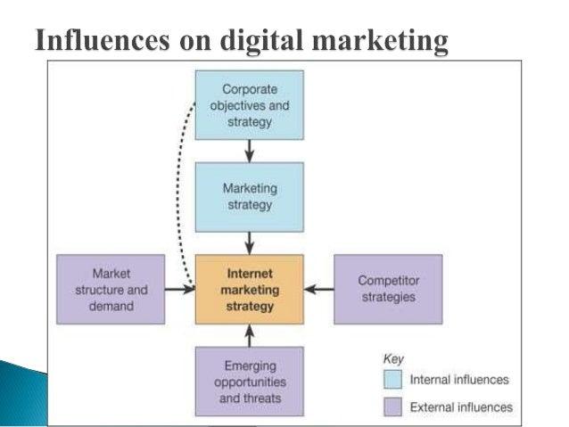 External and internal influences on consumer market