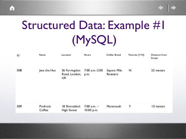 Structured Data: Example #1 (MySQL) ID  Name  Location  008  Java the Hut  009  Prufrock Coffee  Hours  Coffee Brand  Past...