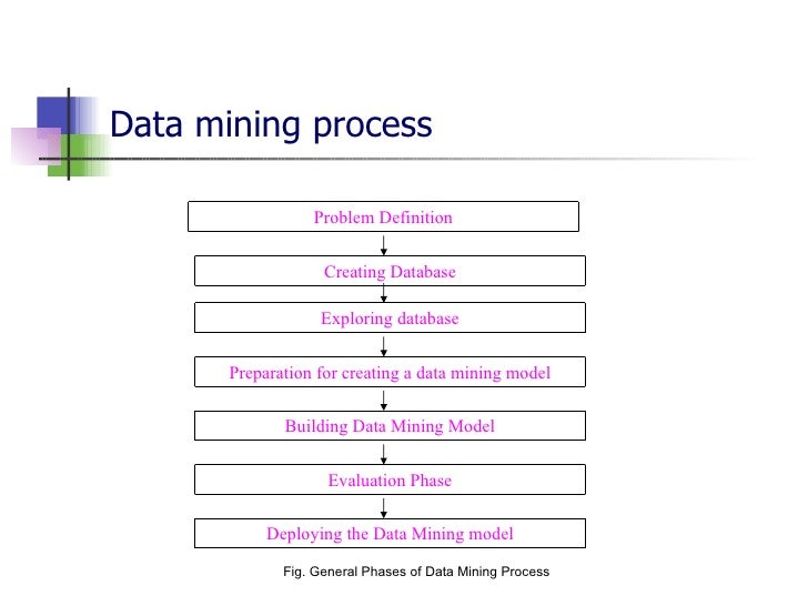 relationship of data warehousing and mining