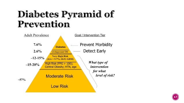 epidemiology of diabetes mellitus Hi, i am thorkild i a sorensen and i am professor of metabolic and clinical epidemiology at the faculty of health and medical sciences at the university of.