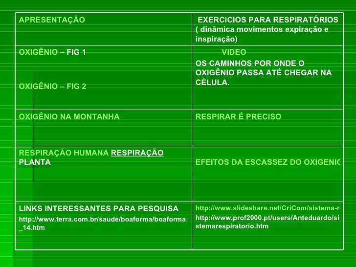http://www.slideshare.net/CriCom/sistema-respiratrio-exercicios http://www.prof2000.pt/users/Anteduardo/sistemarespiratori...