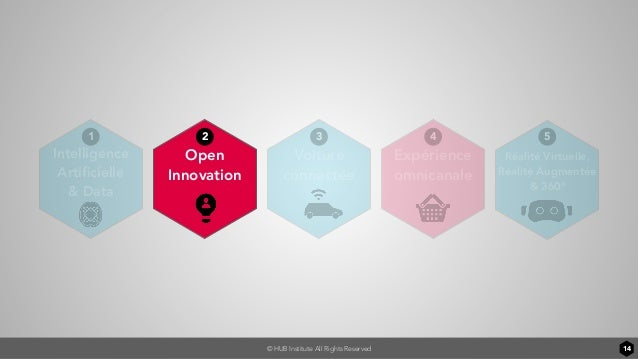 © HUB Institute All Rights Reserved 14 Voiture connectée Intelligence Artificielle & Data Open Innovation Expérience omnica...