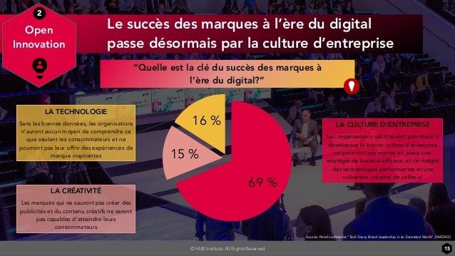 © HUB Institute All Rights Reserved Le succès des marques à l'ère du digital passe désormais par la culture d'entreprise 1...