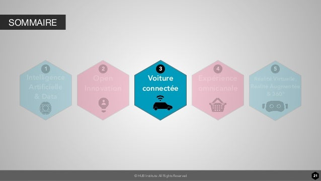 © HUB Institute All Rights Reserved SOMMAIRE 21 Voiture connectée Intelligence Artificielle & Data Open Innovation Expérien...