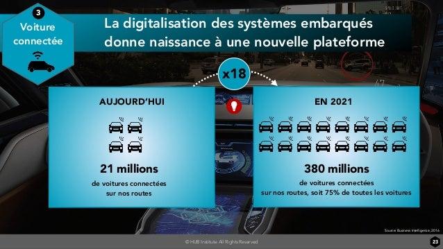© HUB Institute All Rights Reserved 23 de voitures connectées sur nos routes La digitalisation des systèmes embarqués donn...