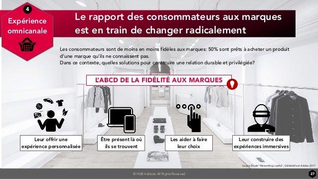 © HUB Institute All Rights Reserved Le rapport des consommateurs aux marques est en train de changer radicalement 27 Expér...