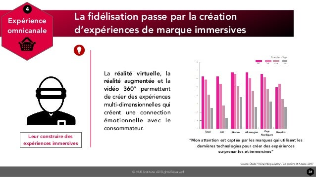 © HUB Institute All Rights Reserved La fidélisation passe par la création d'expériences de marque immersives 31 Leur constr...