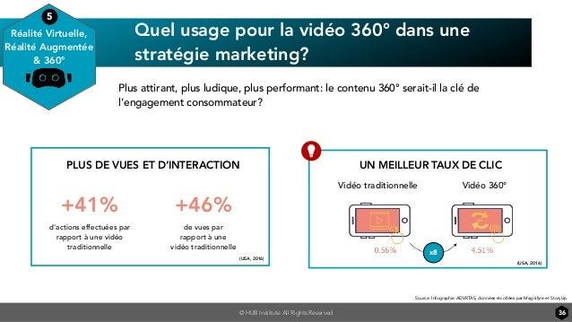© HUB Institute All Rights Reserved Quel usage pour la vidéo 360° dans une stratégie marketing? 36 Vidéo traditionnelle Pl...