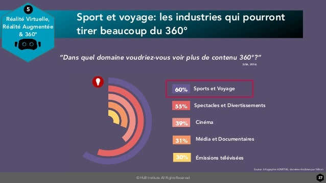 © HUB Institute All Rights Reserved Sport et voyage: les industries qui pourront tirer beaucoup du 360° 37 Source: Infogra...