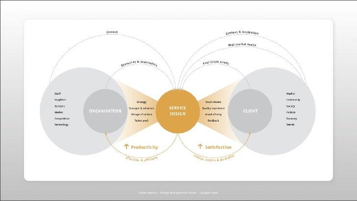 Design Management Forum keynote — Hug The Future – Service & Experien…