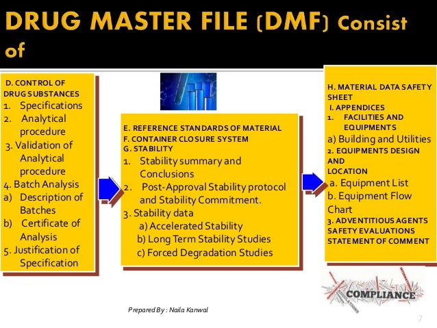 drug master file Free access to the drug master file database covers drug master files submitted 2006 to recent | search older submissions via google custom.
