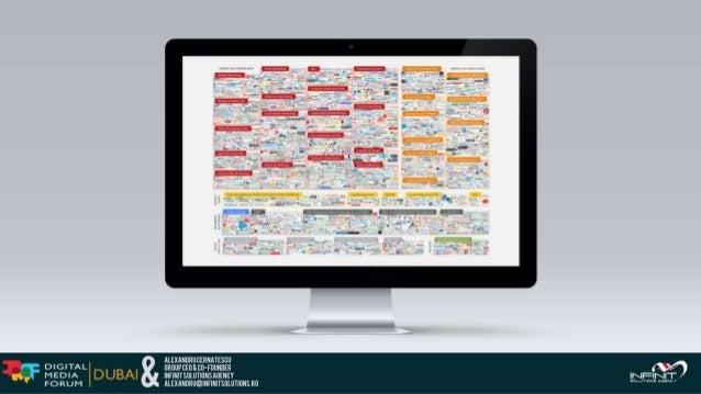 DUBAI DMF 2016 - Is there a NEXT BIG THING in Advertising and Marketing Technology?  Alex Cernatescu - Futurology Keynote Slide 2