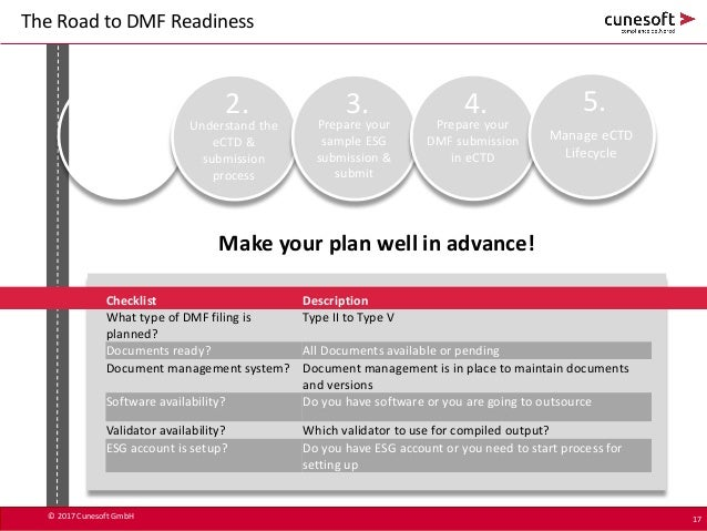 Dmf In Ectd Format Road To Readiness