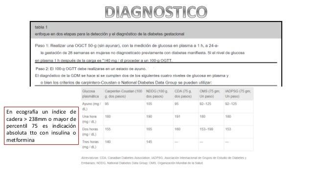 En ecografía un índice de cadera > 238mm o mayor de percentil 75 es indicación absoluta tto con insulina o metformina