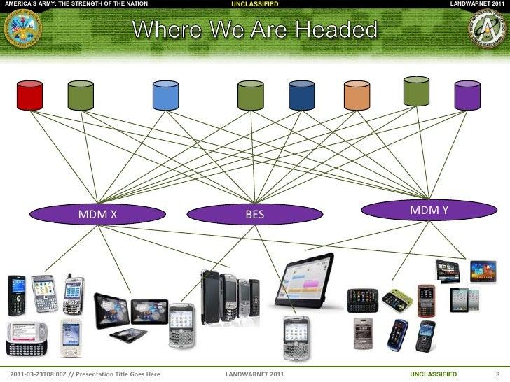 The Army Enterprise Network/LandWarNet