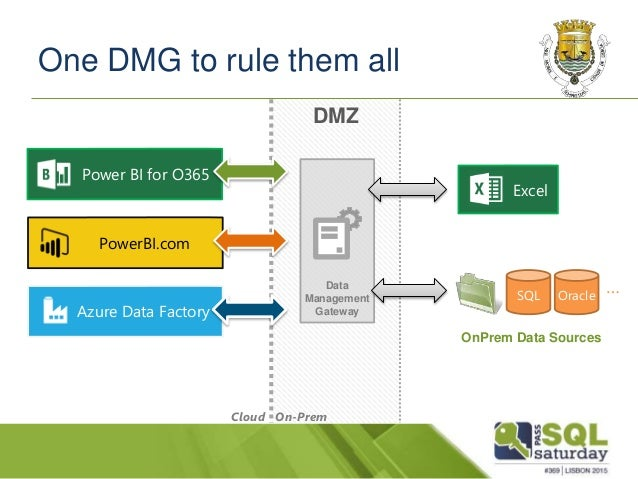power map excel with Deep Dive Data Management Gateway on Explaining The Microsoft Bi Power Products besides Cartes Belgique BE moreover Watch also Get Started With Chart Development In Reporting Services 2008 further Novidades No Excel 2016 Para Windows 5fdb9208 Ff33 45b6 9e08 1f5cdb3a6c73.