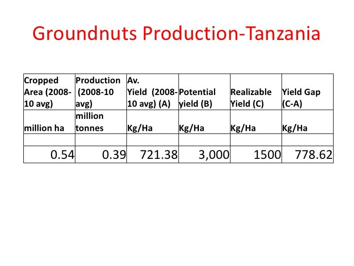 Groundnuts Production-TanzaniaCropped     Production Av.Area (2008- (2008-10 Yield (2008- Potential     Realizable   Yield...