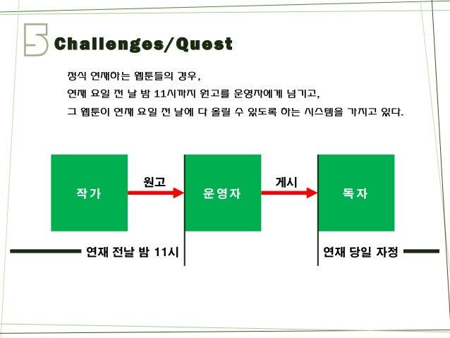 5  Challenges/Quest  정식연재하는웹툰들의경우,  연재요일전날밤11시까지원고를운영자에게넘기고,  그웹툰이연재요일전날에다올릴수있도록하는시스템을가지고있다.  운영자  작가  독자  원고  게시  연재전날밤11...