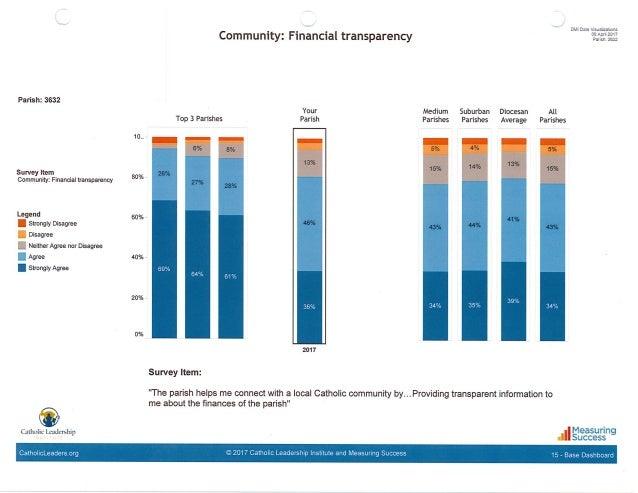 DMI: Financial Transparency