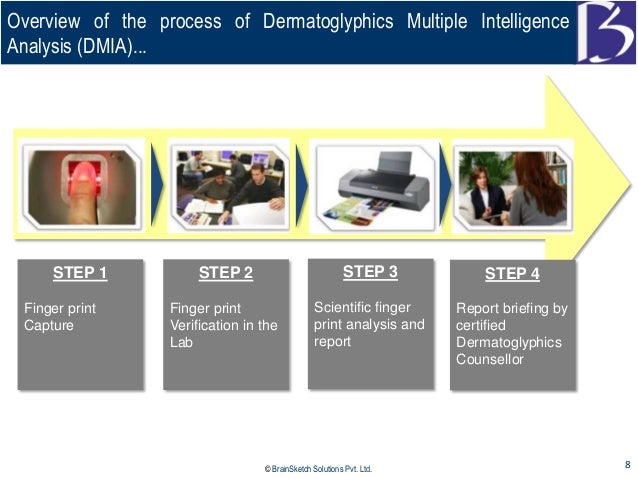 Dermatoglyphics Analysis