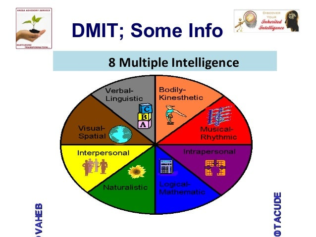Decisive image throughout multiple intelligence test printable